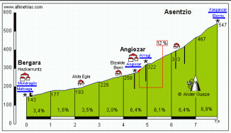 Asensio -Sunday's climb